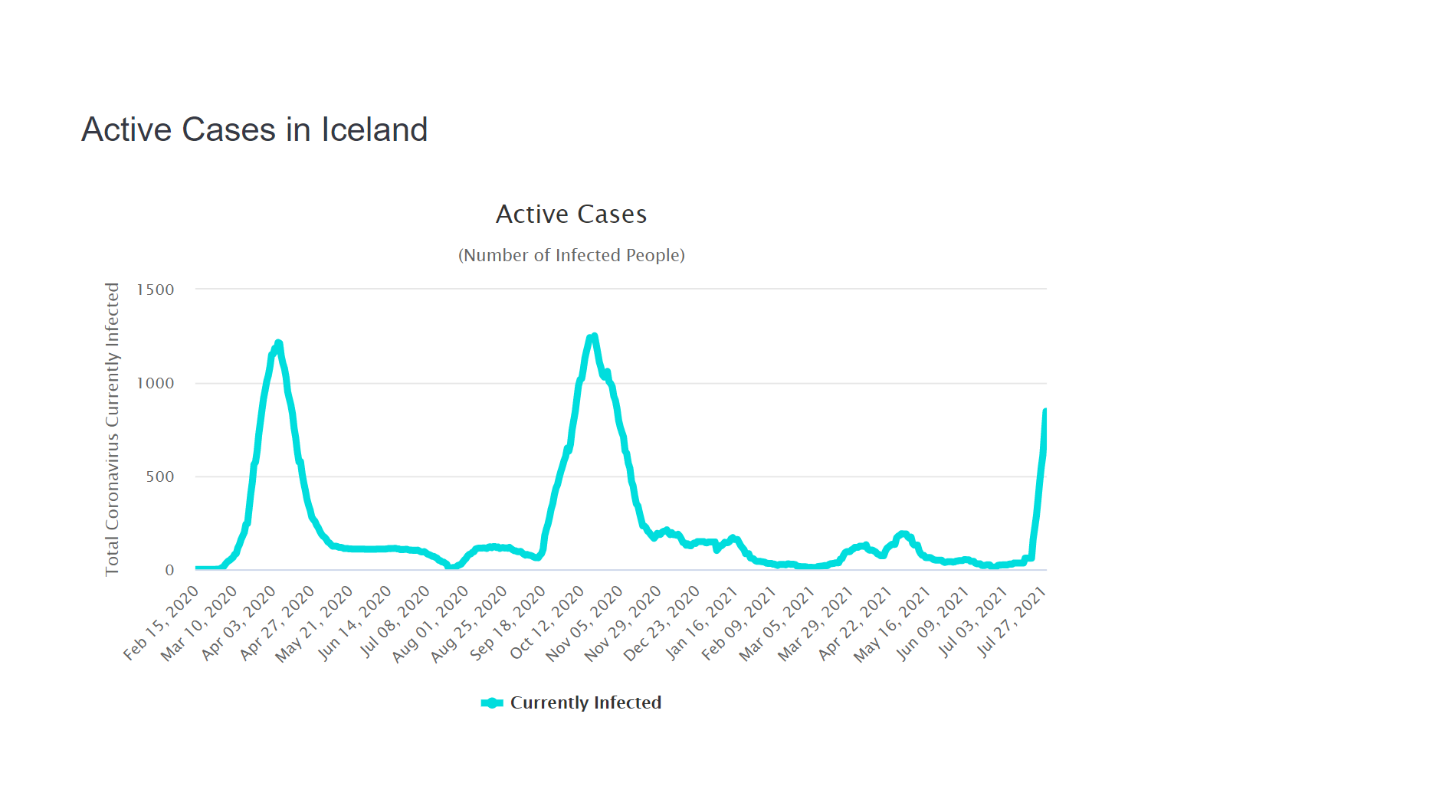 A chart showing the number of active cases of COVID-19 in Iceland. The number rises dramatically at the end