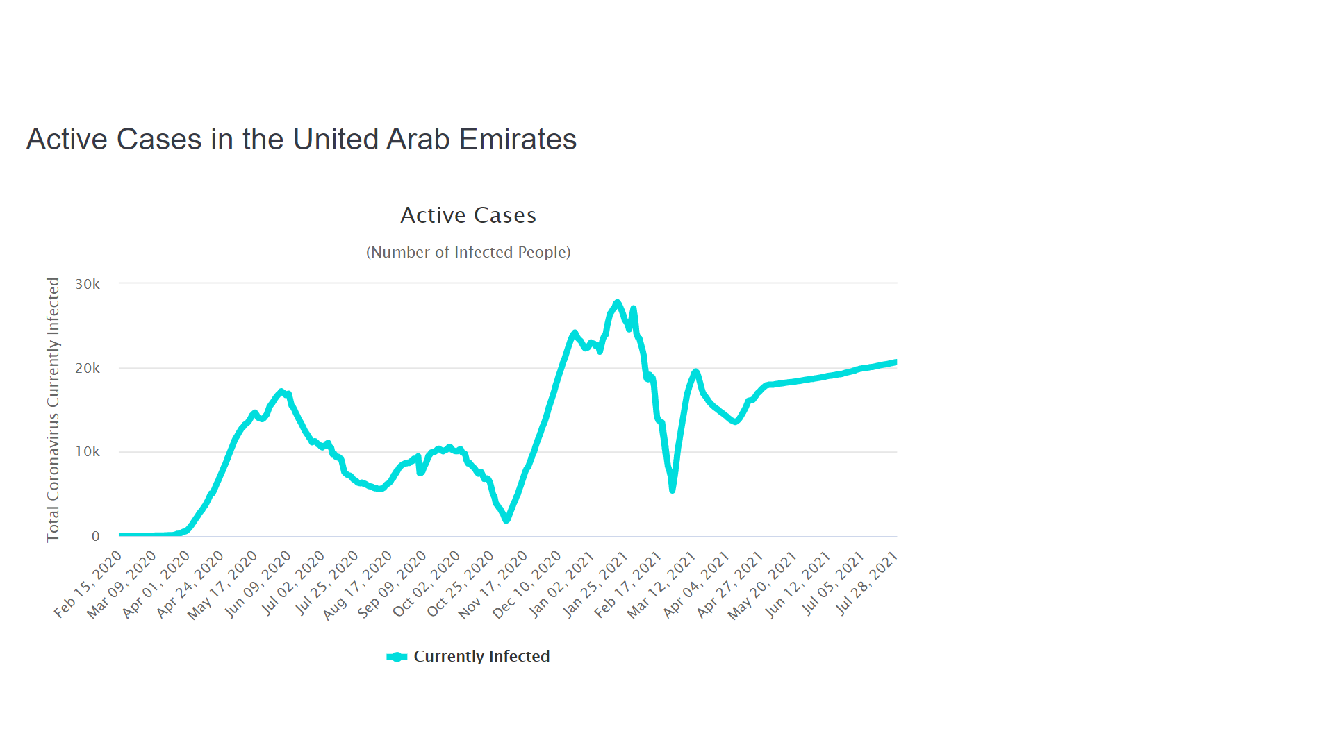A chart of active cases in UAE with a dramatic increase at the end