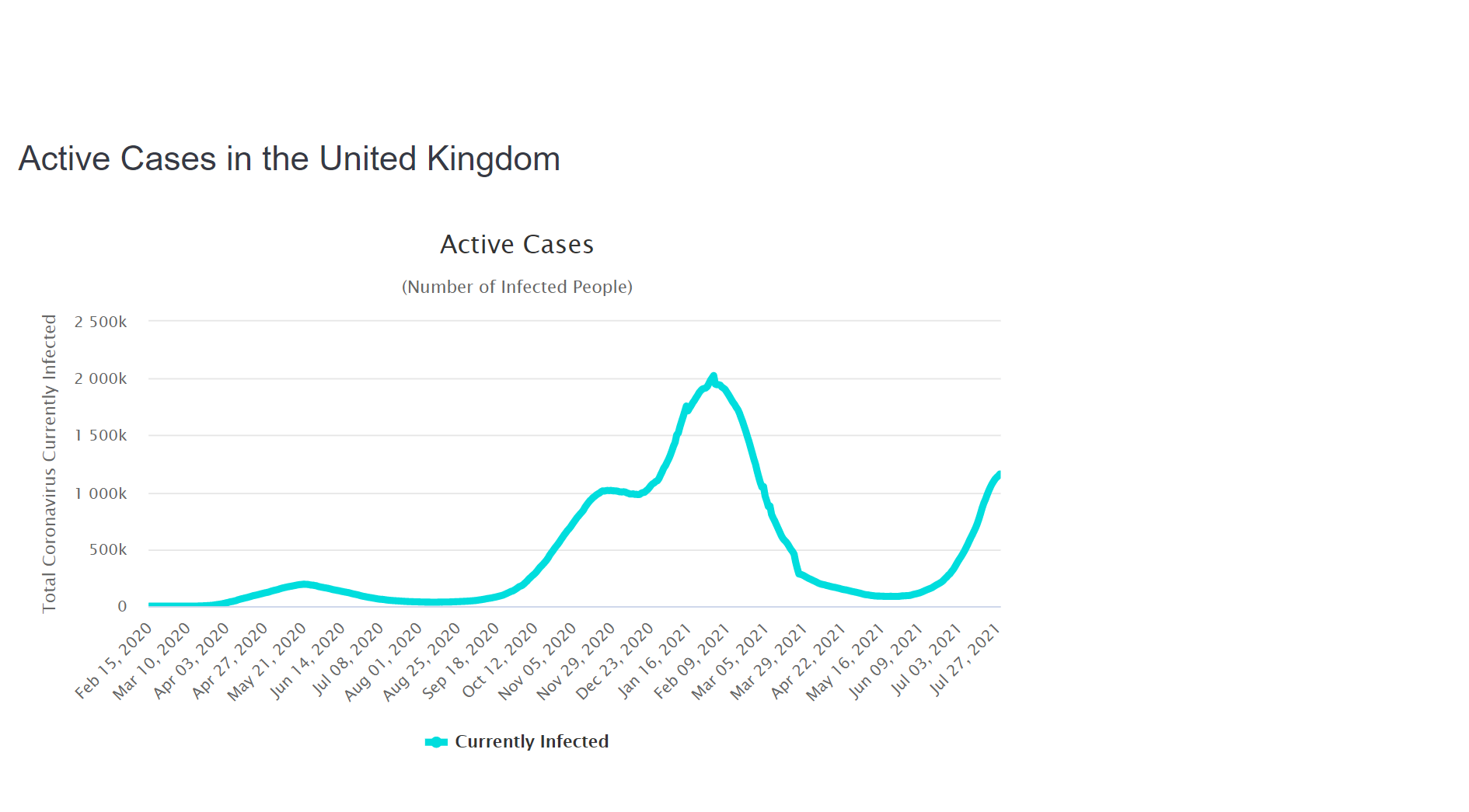 a chart showing the active COVID cases in the UK. The graph raises at the end